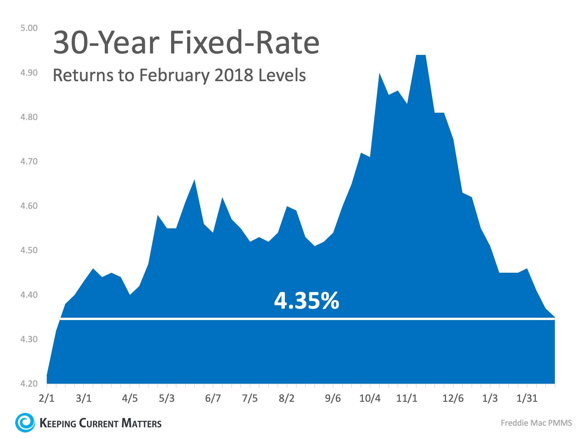 graph rates